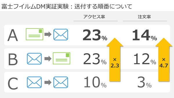 アクセス率・注文率ともに、DM→Eメールの順に送付した場合にもっとも良い結果となった