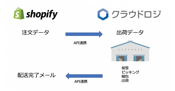 物流プラットフォーム「クラウドロジ」と「Shopify」が連携 ネットショップの出荷作業を自動化